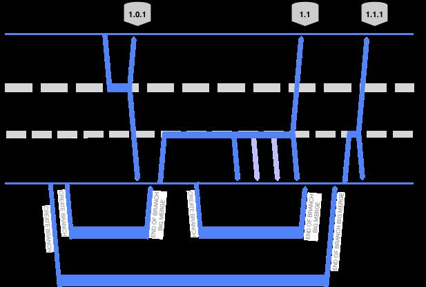 Alternative Branching Models