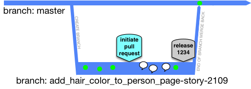 Alternative branching models - Trunk Based Development