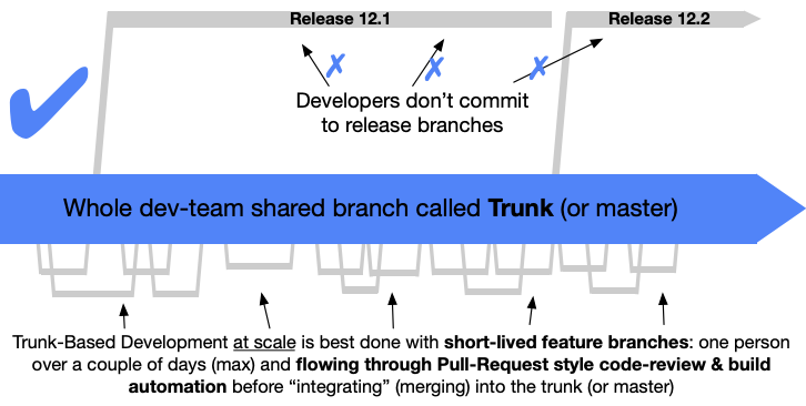 Trunk-based Development Flow